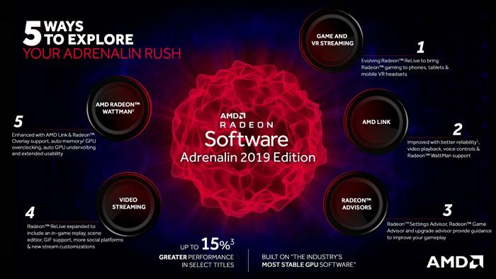 AMD年度肾上腺素驱动2019正式版(Radeon Software Adrenalin 2019 Edition V18.12.2版)发布下载:性能、功能大大提升