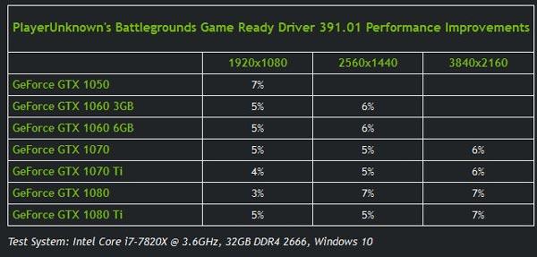NVIDIA显卡驱动391.01 WHQL正式版发布!提升吃鸡性能和帧数