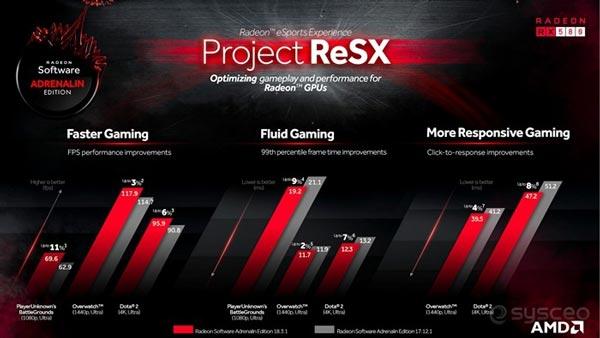 AMD Adrenalin Edition驱动18.3.1版发布:针对电子竞技游戏优化