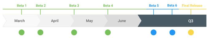 谷歌Android Q Beta 4发布:API冻结、新增人脸解锁、优化手势